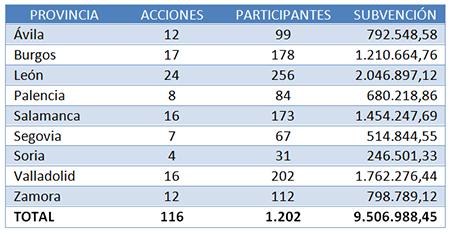 Tabla distribución subvenciones Castilla y León - CUALIFICA2